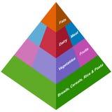 pyramid för mat 3d Vektor Illustrationer