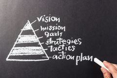 Pyramid vision. Pyramid of vision theory with hand pointing at Action plan word with chalk Stock Image
