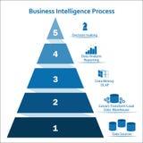 Pyramidalt infographic begrepp för affärsintelligens med fem lager Fotografering för Bildbyråer