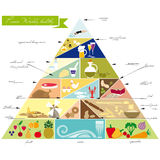Pyramide alimentaire Images stock