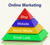 Pyramide de marketing en ligne montrant à sites Web de blogs le media social et Photos stock