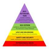Pyramide de Maslow Images stock