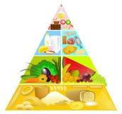 Pyramide de nourriture Photos libres de droits