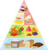 Pyramide de nourriture illustration libre de droits
