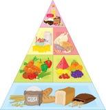 Pyramide de nourriture Image libre de droits