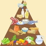Pyramide de nourriture illustration de vecteur