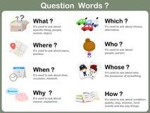 Pytania słowo Flashcards z obrazkiem dla dzieciaków ilustracja wektor