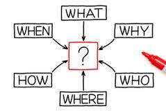 Pytanie diagram Z Czerwonym markierem fotografia royalty free