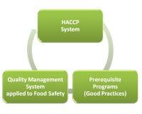 Qms gmp de Hacp et programme de sécurité alimentaire illustration libre de droits