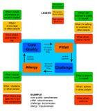 Quadrantes do núcleo Fotografia de Stock