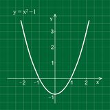 Quadratic function in the coordinate system. Line graph on the grid. Green blackboard Royalty Free Stock Photo