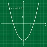 Quadratic function. Line graph on a green background. Mathematics Stock Photo
