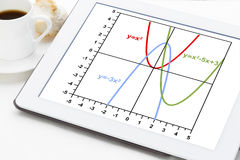 Quadratic functions graph. Graph of quadratic functions (parabola) on a digital tablet with cup of coffee Stock Photos