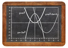 Quadratic functions graph. Graph of quadratic functions (parabola) on a vintage slate blackboard Royalty Free Stock Photos