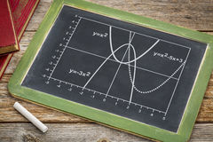 Quadratic functions graph Royalty Free Stock Photo