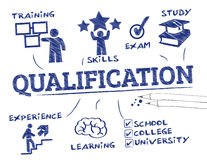 Qualification concept Royalty Free Stock Images