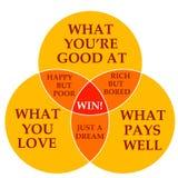 Qualifications, amour et argent Image libre de droits