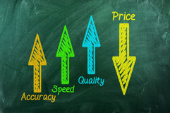 Qualität, Geschwindigkeit, Genauigkeit oben, Preis unten lizenzfreie stockfotos