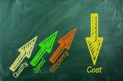Qualität, Geschwindigkeit, Leistungsfähigkeit, Kosten Stockfotografie
