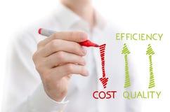 Qualität, Leistungsfähigkeit und Kosten Lizenzfreie Stockbilder