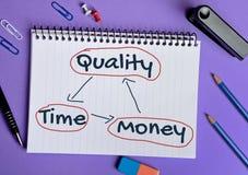 Qualitäts-Zeit-Geldwort Stockfotografie