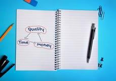 Qualitäts-Zeit-Geldwort Stockbild