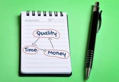 Qualitäts-Zeit- und Geldbalance Stockfotos