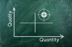 Qualitätsmengendiagramm Lizenzfreies Stockbild