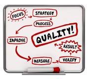 Qualitätsverbesserungs-Prozess-besseres Ergebnis-Arbeitsfluss-Diagramm Stockbild