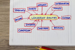 Qualities of a leader. Concept- with sketch chart showing these qualities royalty free stock image