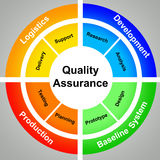 Quality assurance. Making quality assurance work through different steps: development: baseline system, production and logistics stock illustration
