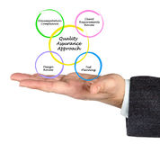 Quality Assurance Approach. Diagram of Quality Assurance Approach royalty free stock image