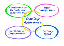 Quality assurance. Important components of Quality assurance Royalty Free Stock Image