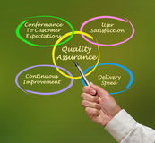 Quality assurance Royalty Free Stock Photography