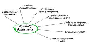 Quality Assurance. Ways to secure Quality Assurance Stock Photo