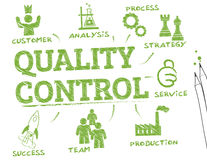 Quality control chart. Quality control. Chart with keywords and icons Stock Photos