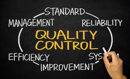 Quality control concept. Diagram hand drawn on blackboard Royalty Free Stock Photo
