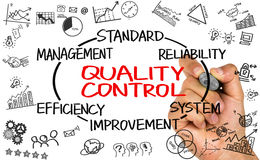 Quality control concept Stock Photography