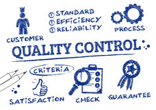 Quality Control. Is a process by which entities review the quality of all factors involved in production stock illustration