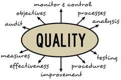 Quality diagram. Diagram defining relevant topics regarding quality management Stock Photo