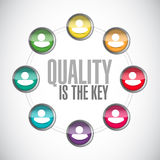 Quality is the key community sign concept Stock Photo