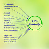 Quality of Life Royalty Free Stock Photography