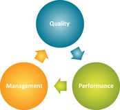 Quality management  business diagram Stock Images