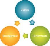 Quality management  business diagram. Quality management improvement cycle business strategy concept diagram Stock Images
