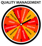 Quality management Royalty Free Stock Photography