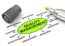 Quality management. 3d generated picture of a quality management concept royalty free illustration