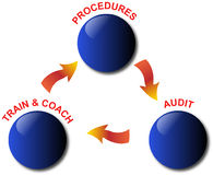Quality management model. Procedures, train & coach and audit Stock Photography
