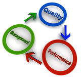 Quality management performance. Quality management and performance in 3d representation as a business diagram Royalty Free Stock Images