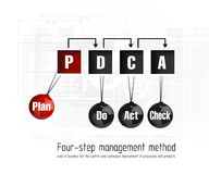 Quality management system plan Royalty Free Stock Image