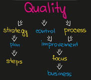 Quality process in business Stock Image